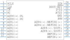 AD7795BRUZ - Analog Devices - PCB symbol