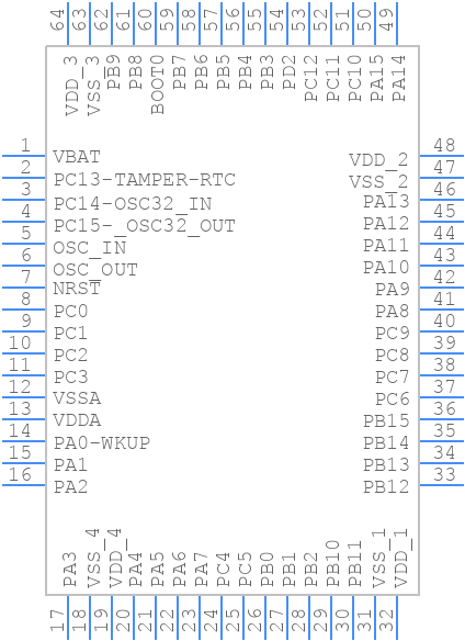 Symbol for STM32F103RBT6