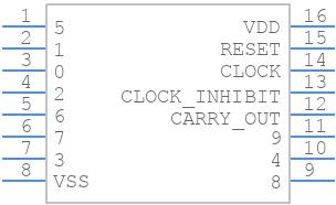CD4017BM96 - Texas Instruments - PCB symbol